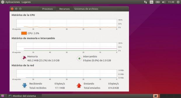 Ubuntu 15.04 con Gnome Classic Desktop usa muy poca memoria.