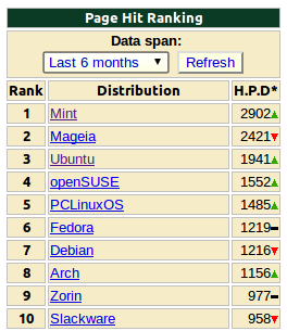 Ubuntu ha caido a la tercera posición en distro watch