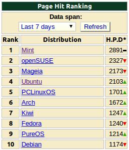 Ubuntu superado incluso por openSUSE en los últimos 7 días